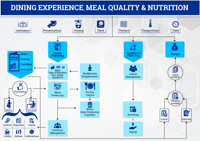 Importance of Value Stream in the Dining Experience