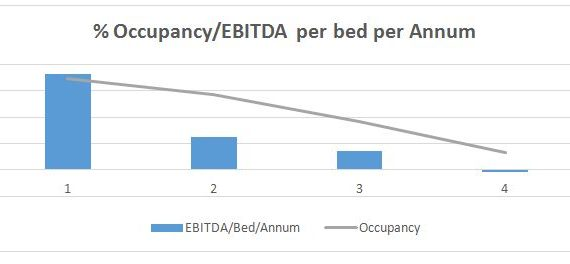 aged care meals effect EBITDA and occupancy