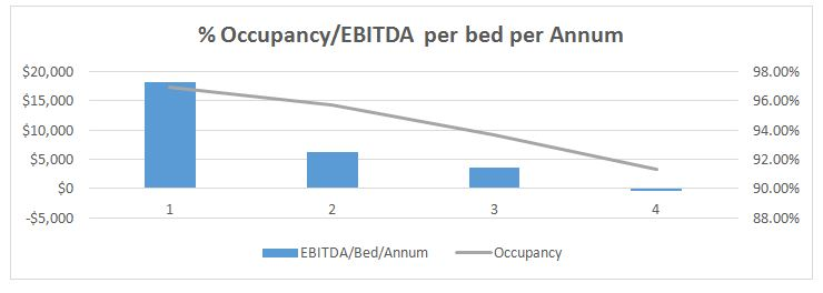 aged care EBITDA and occupancy